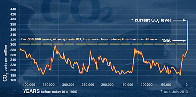 Nasa Co2 Grapgh - Climate Change