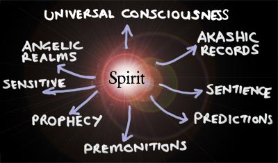 Spirit, Prohecy, oneness energy