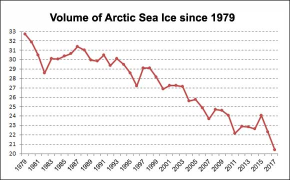 Image Result For Climate Change Sea